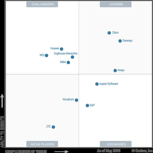 "Avaya in the leading Gartner Magic Quadrant for the ""Unified Communications"" segment, 2018."
